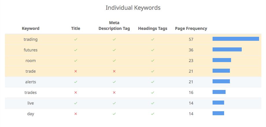 Individual keywords results