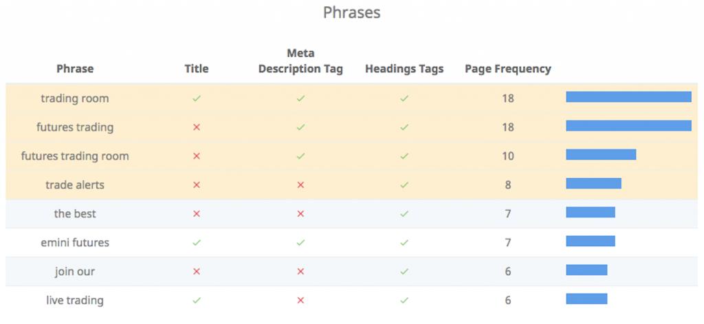 Keywords phrases results