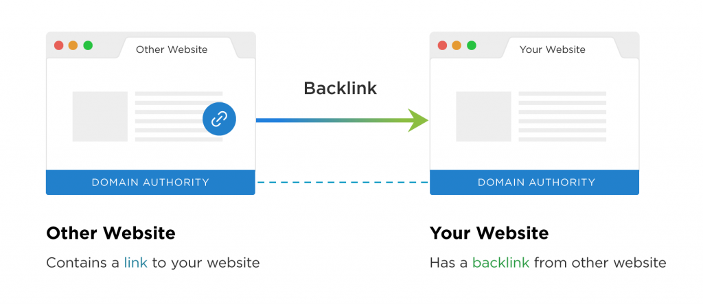 example of a backlink