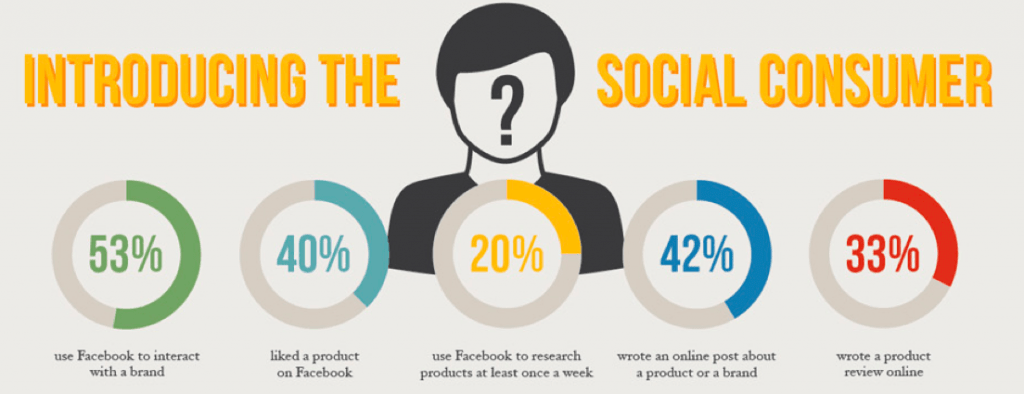 Social media marketing social consumer statistics