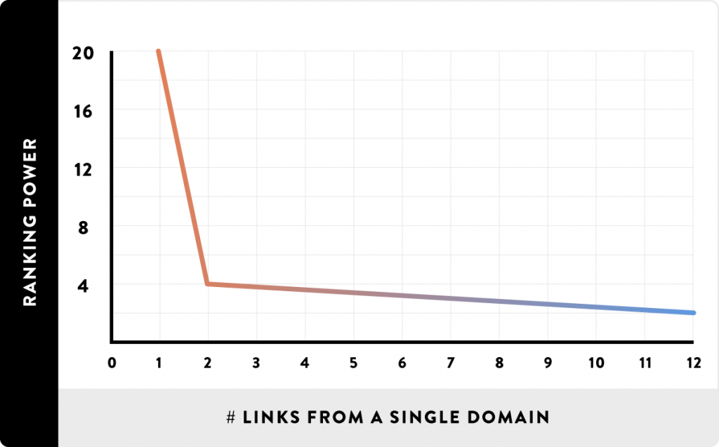 backlink webpage frequency value