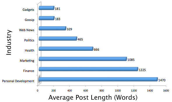 average post length vs industry