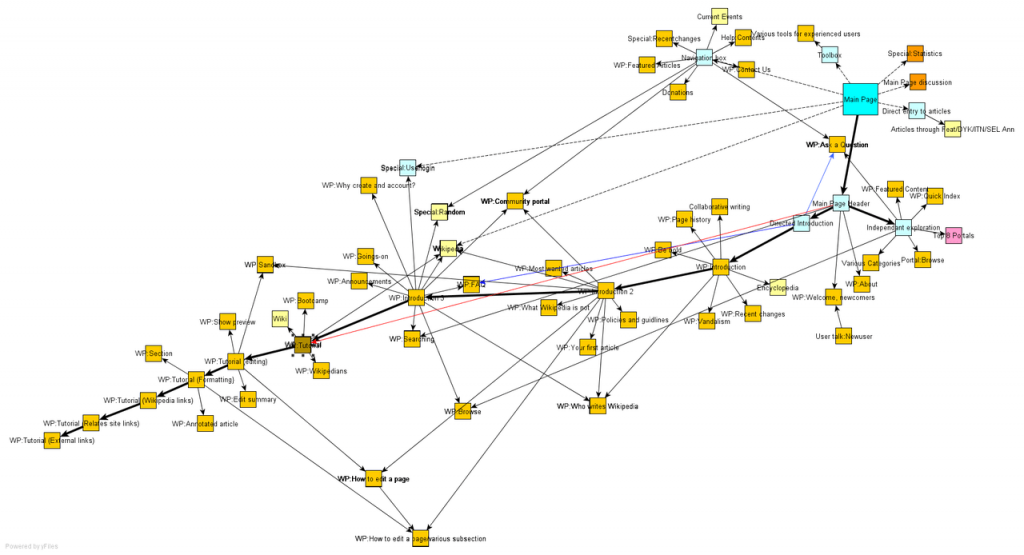 what a sitemap looks like