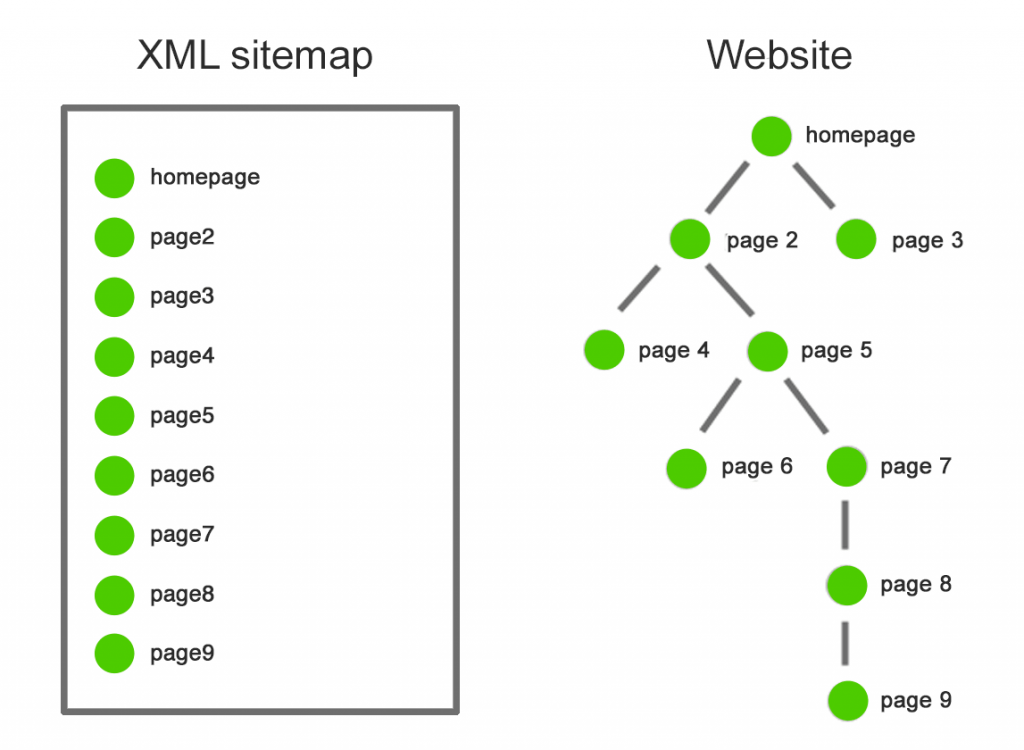 sitemap example versus website.