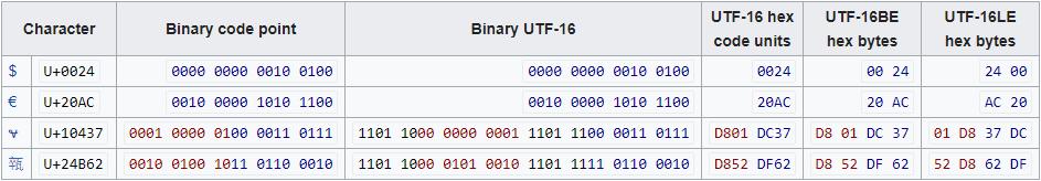 UTF-16 Unicode charset example