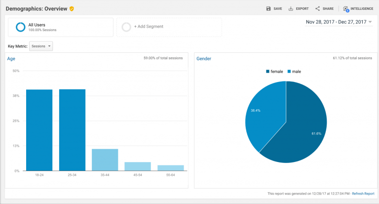 google analytics how to use