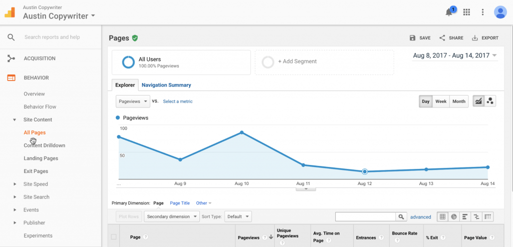 web analytics best preforming content