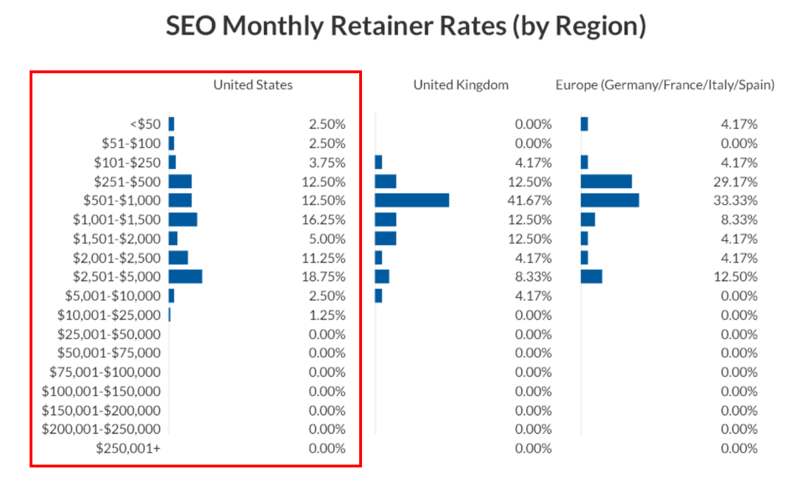 SEO monthly retainer rates