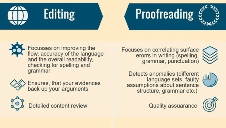 Instructions on how to edit and proofread your website