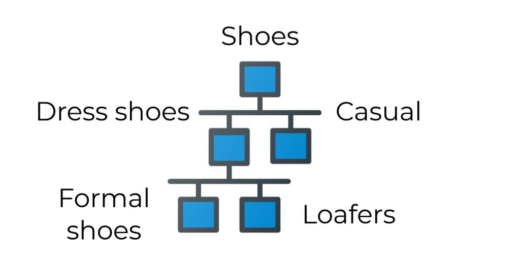Facet taxonomy