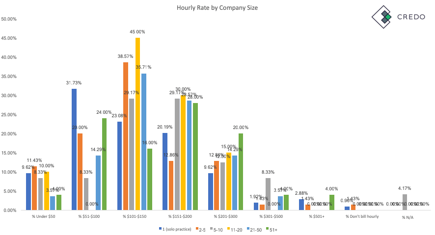 Agency hourly rate by size