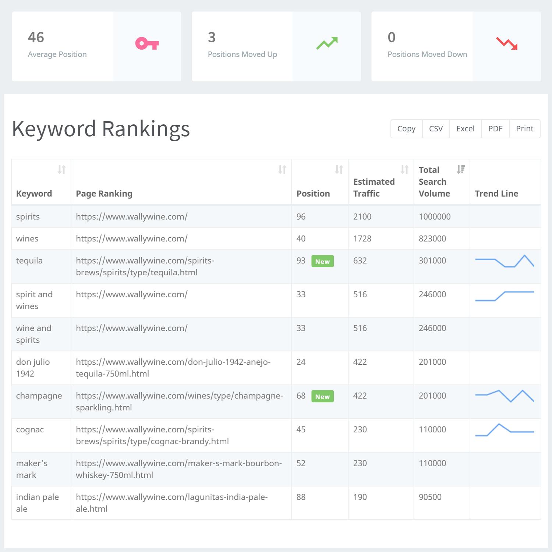 Keywords Rankings