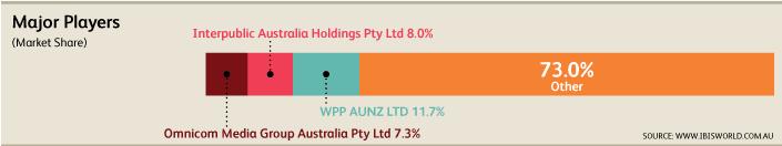Australian digital agency market share