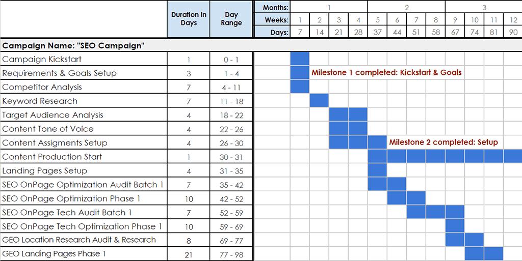 SEO gantt chart