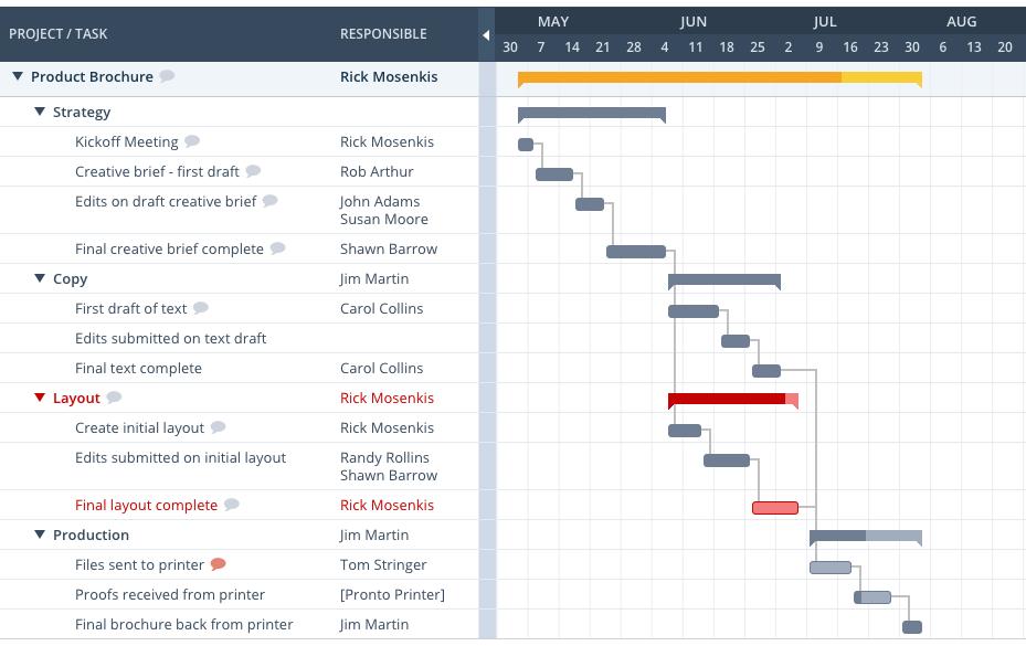 Workzone gantt chart