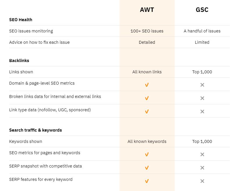 AWT vs GSC