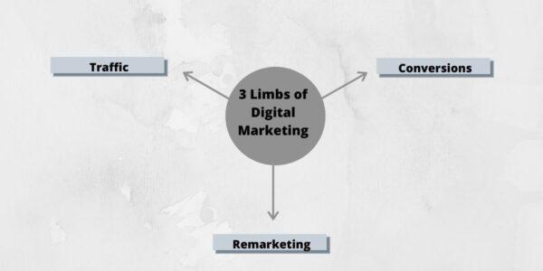 Digital marketing limbs