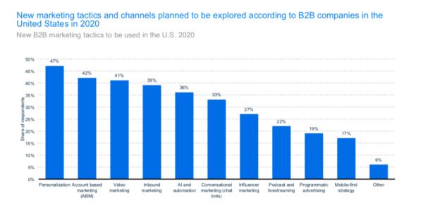 Statista b2b marketers