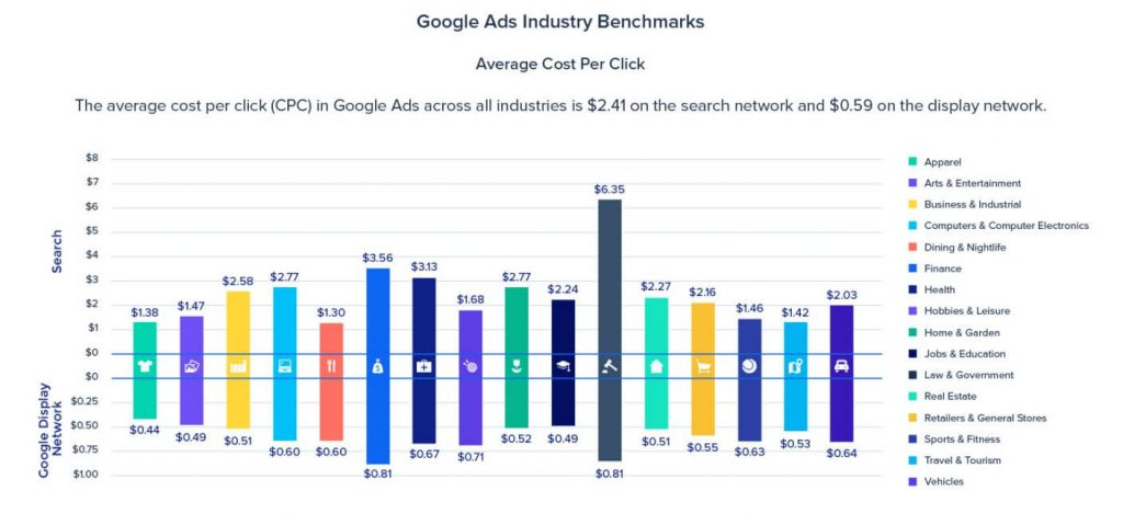 cpc industry benchmarks instapage