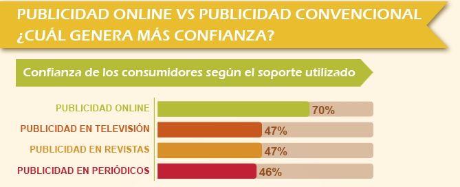 Infografía Publicidad convencional vs Publicidad online