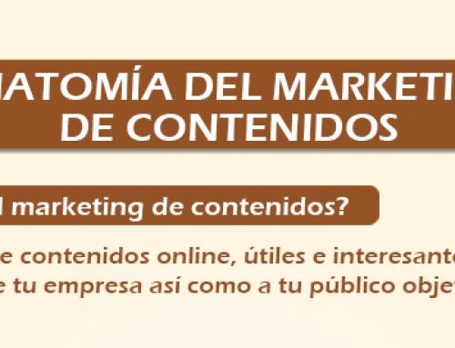 Anatomía del marketing de contenidos, parte a parte [Infografía]