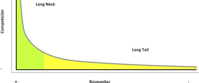El Long Tail: mucho más que un nuevo concepto de marketing