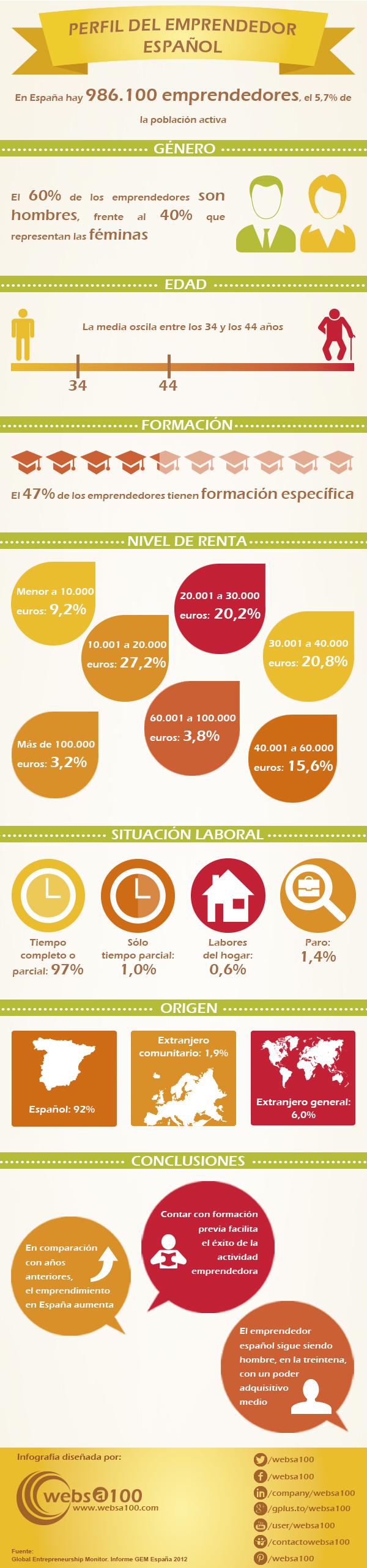 perfil de los emprendedores en España
