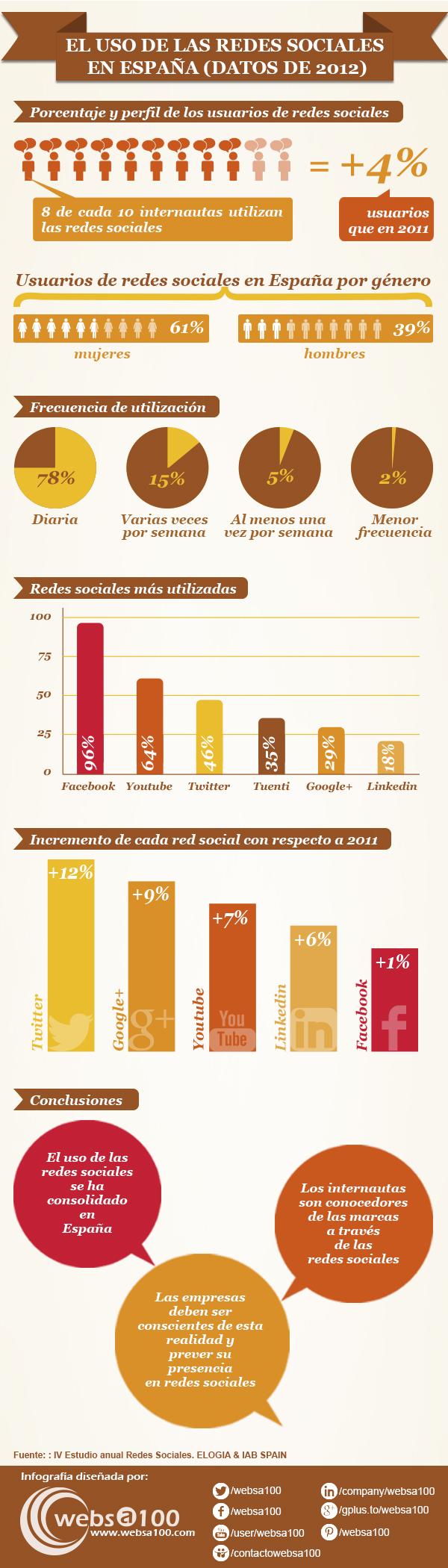 las Redes Sociales en España en el 2012