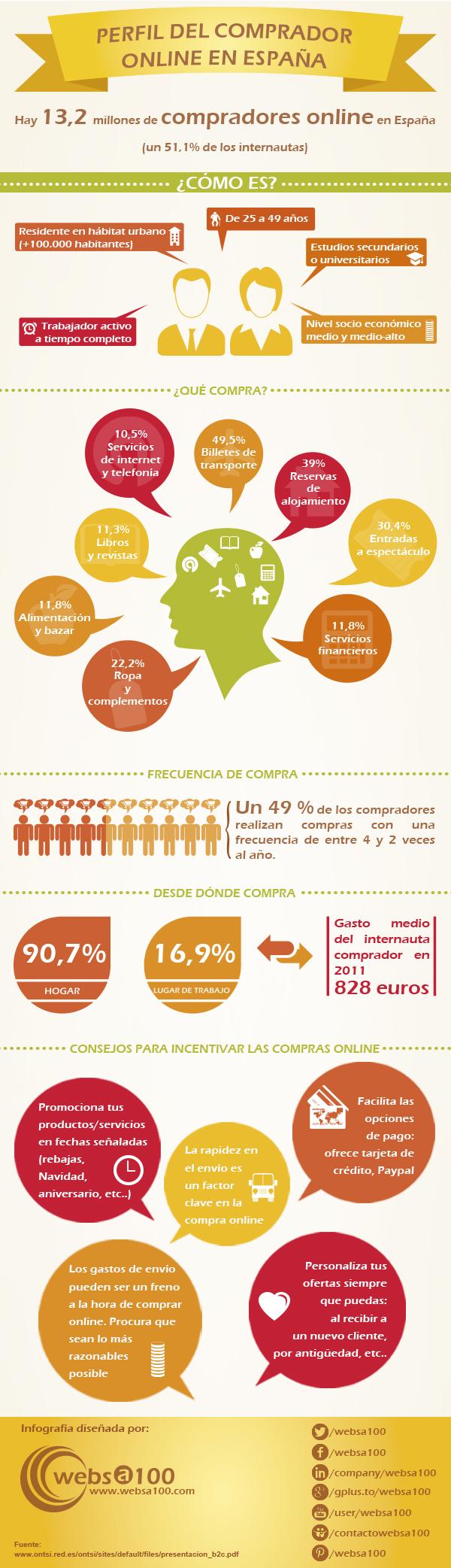Perfil del Comprador Onine en España en 2011
