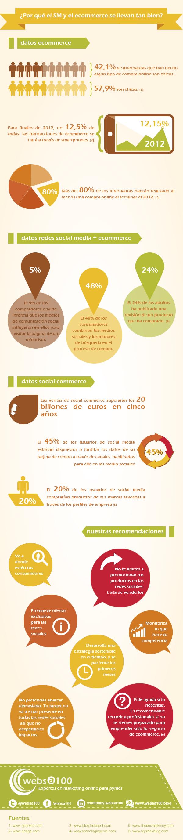 Infografia ecommerce y social media, condenados a entenderse
