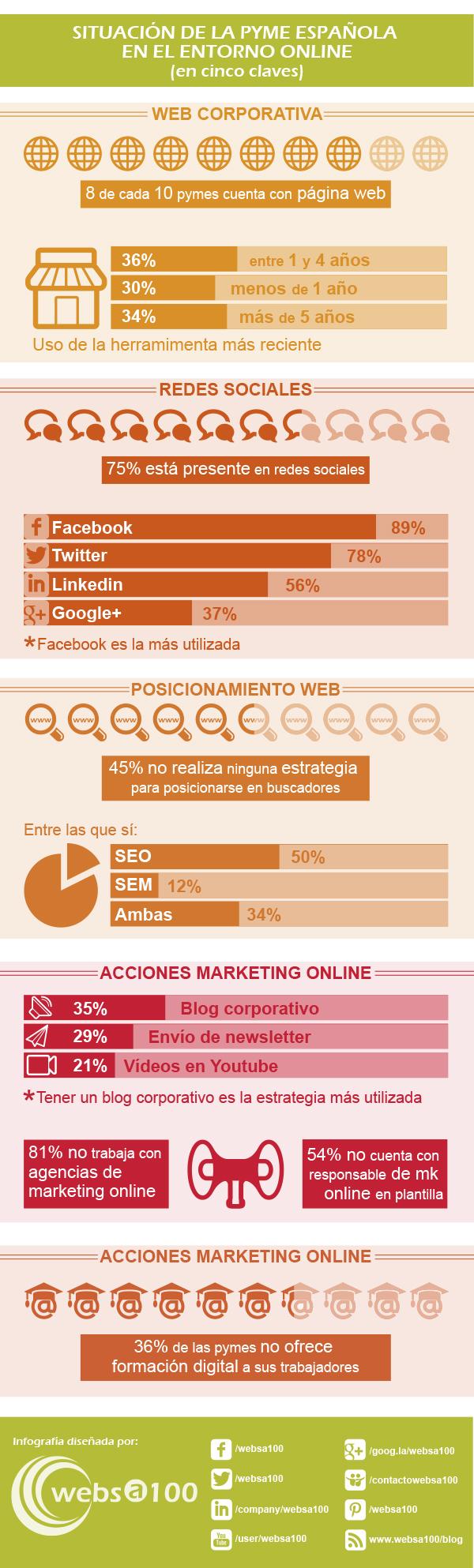 las pymes españolas en el mundo online