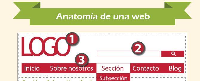 anatomía de una web