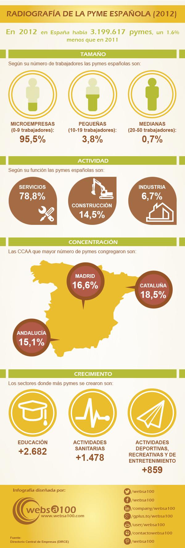 las pymes en España