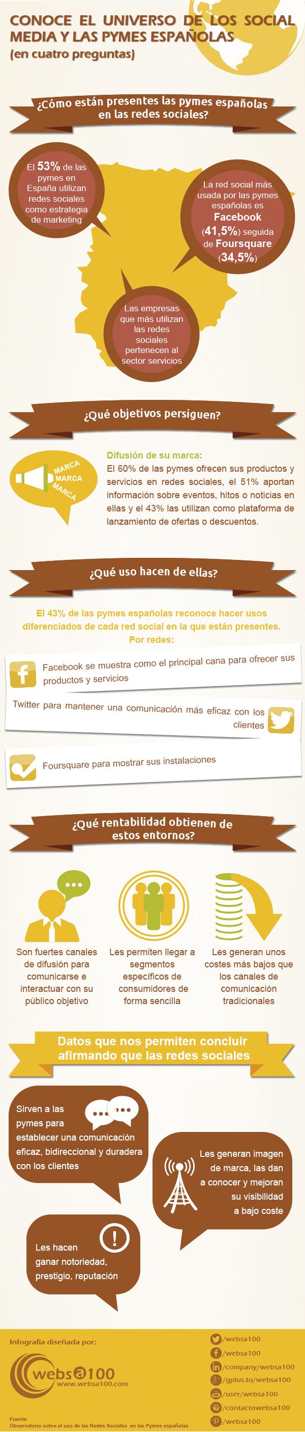 redes sociales y pymes en España