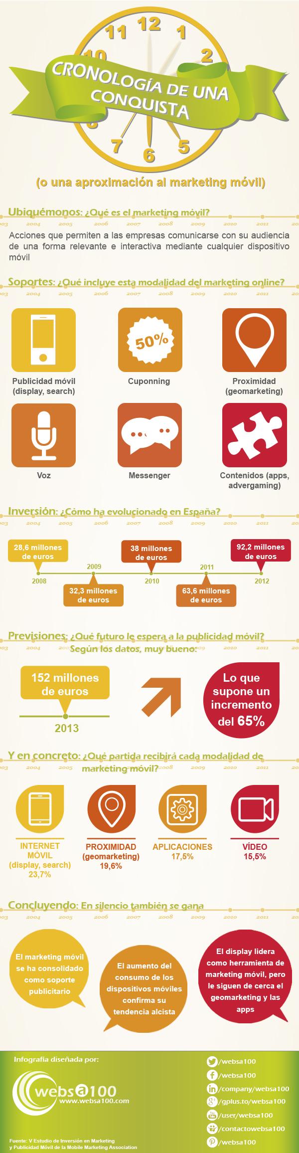 márketing móvil en España