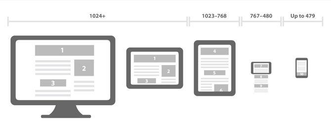 Tendencias de diseño web 2015: Formas geométricas