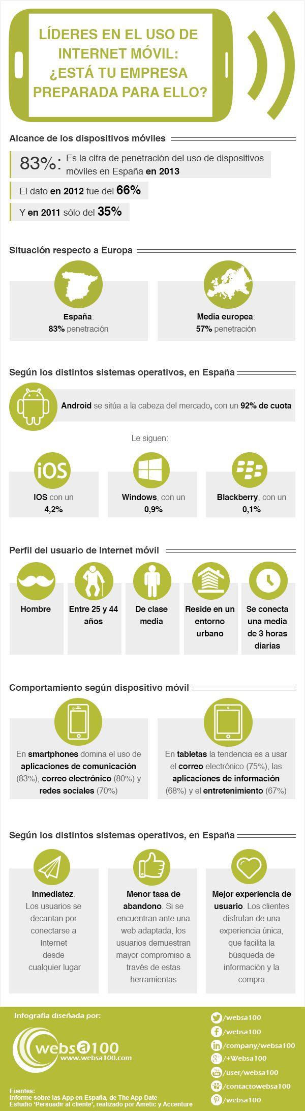 España lidera el uso de móviles para el acceso a Internet
