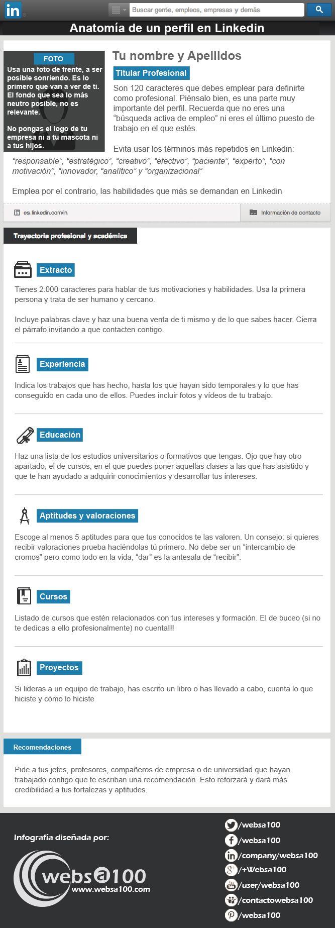 Anatomía de un perfil en LinkedIn