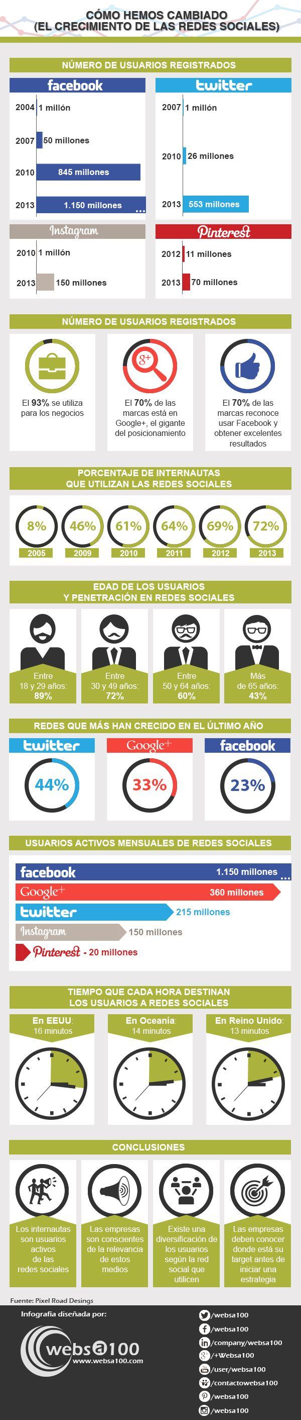 Crecimiento de las redes sociales en España