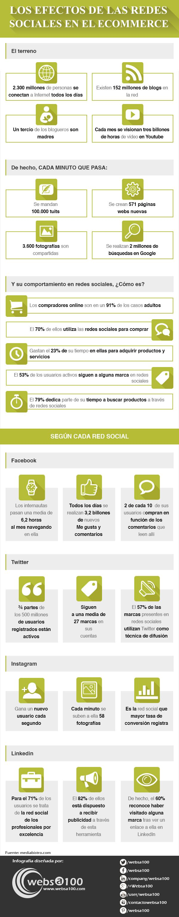 Efectos de las redes sociales en el comercio eletrónico