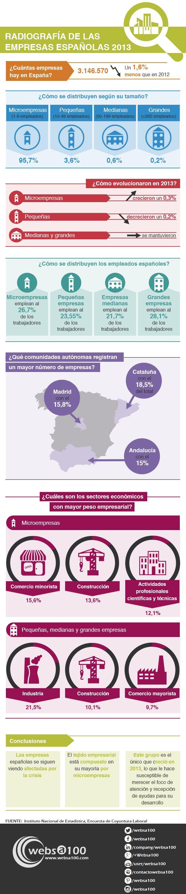 Situación de las empresas españolas en 2014
