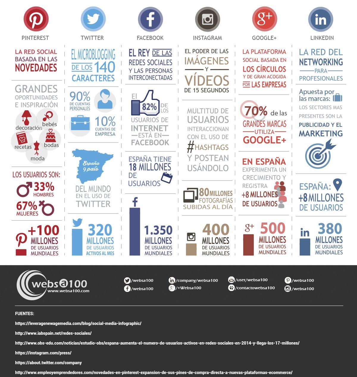 Infografía con la lista de redes sociales más populares