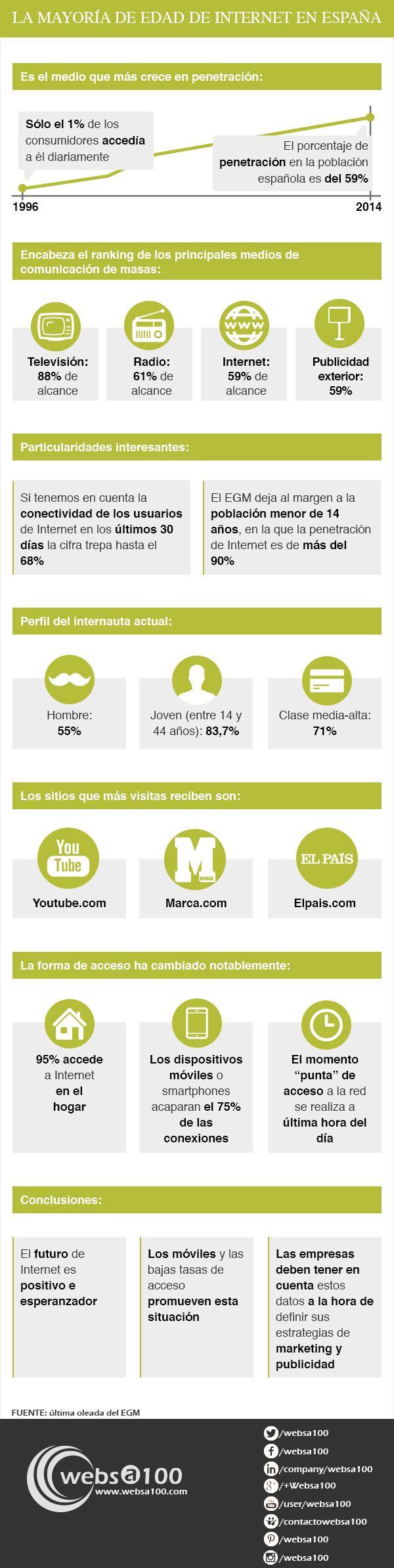 La mayoría de edad de Internet en España