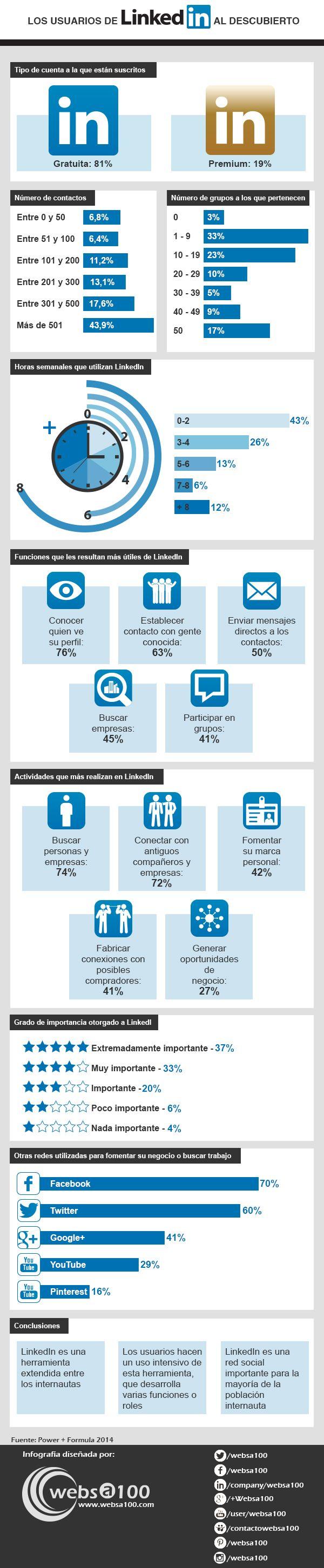 Cómo se comportan los usuarios de LinkedIn