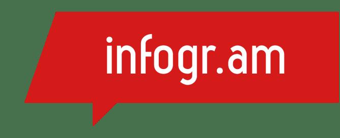 infogr.am para hacer infografías