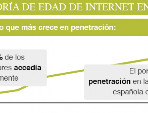 La mayoría de edad de Internet en España [Infografía]