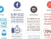 El mapa más completo de Redes Sociales y usuarios en una infografía