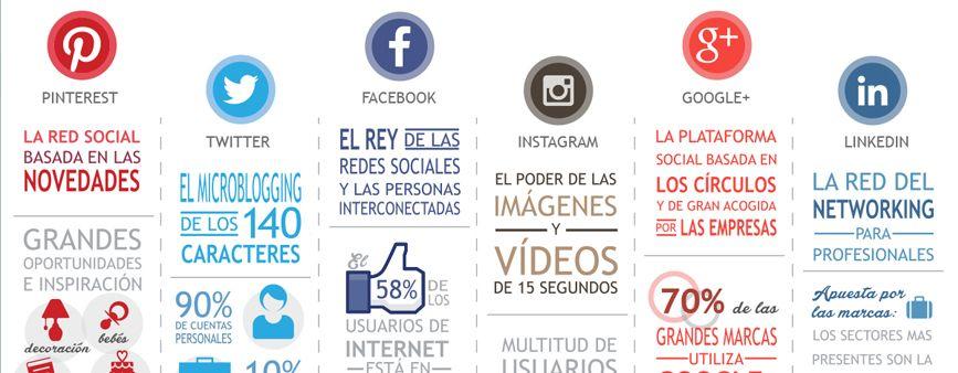 lista de redes sociales y su uso