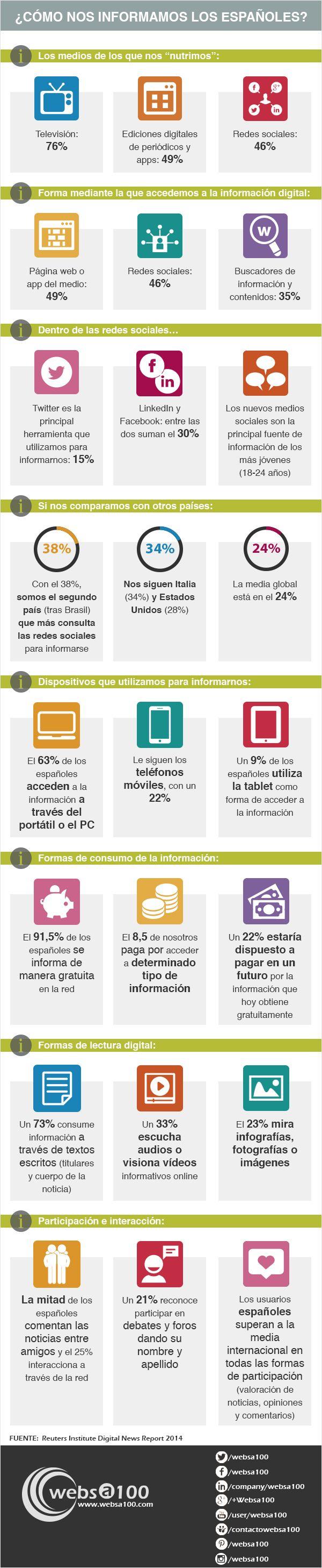 Cómo nos informamos los españoles. Evolución de los medios de comunicación en España