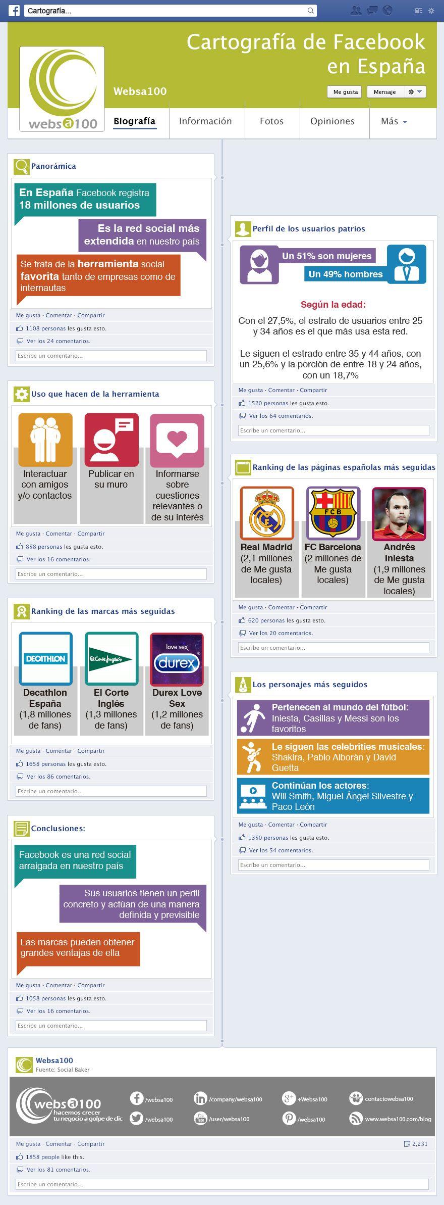Cartografía de Facebook en España